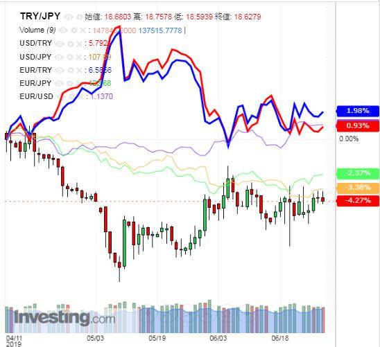 トルコリラ円 TRY/JPY(日足) 2019年6月29日