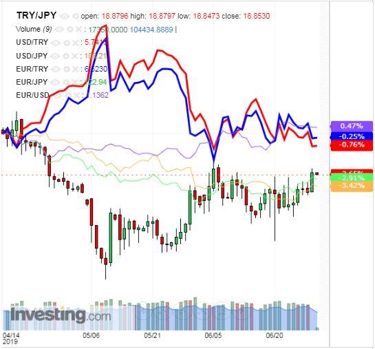 トルコリラ円 TRY/JPY(日足) 2019年7月1日