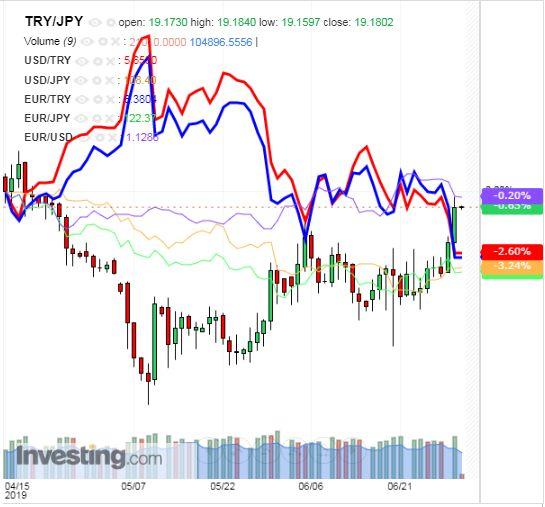 トルコリラ円 TRY/JPY(日足) 2019年7月2日