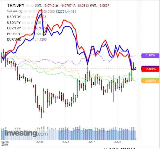 トルコリラ円 TRY/JPY(日足) 2019年7月3日
