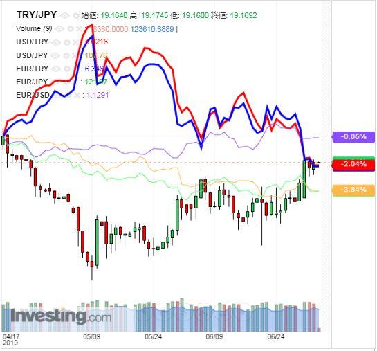 トルコリラ円 TRY/JPY(日足) 2019年7月4日