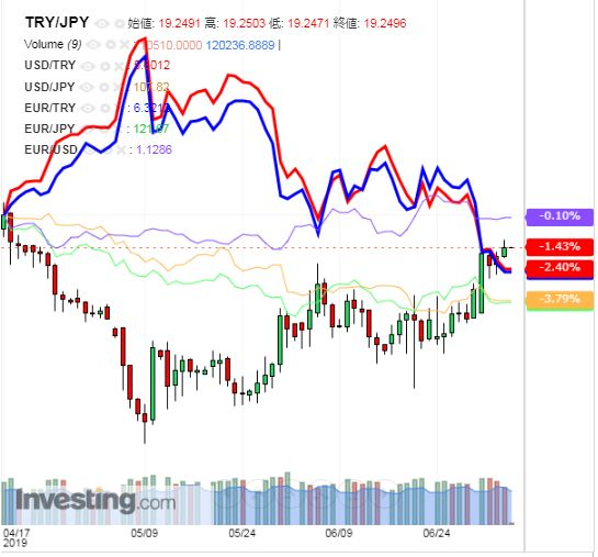 トルコリラ円 TRY/JPY(日足) 2019年7月5日