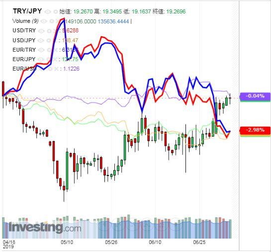 トルコリラ円 TRY/JPY(日足) 2019年7月6日