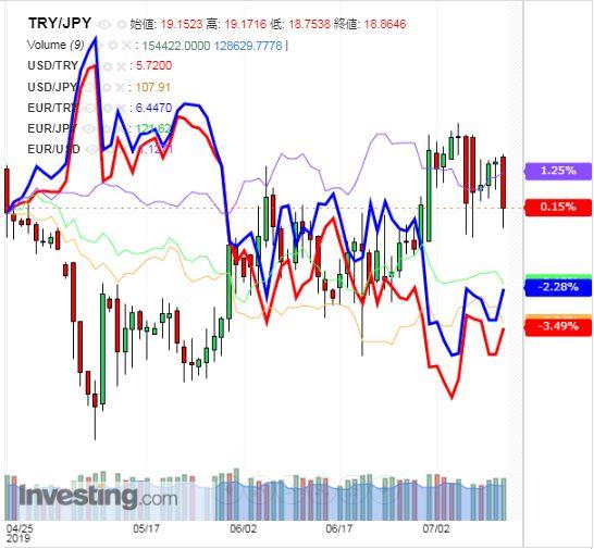 トルコリラ円 TRY/JPY(日足) 2019年7月13日