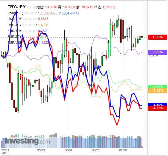 トルコリラ円 TRY/JPY(日足) 2019年7月18日