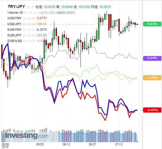トルコリラ円 TRY/JPY(日足) 2019年7月23日