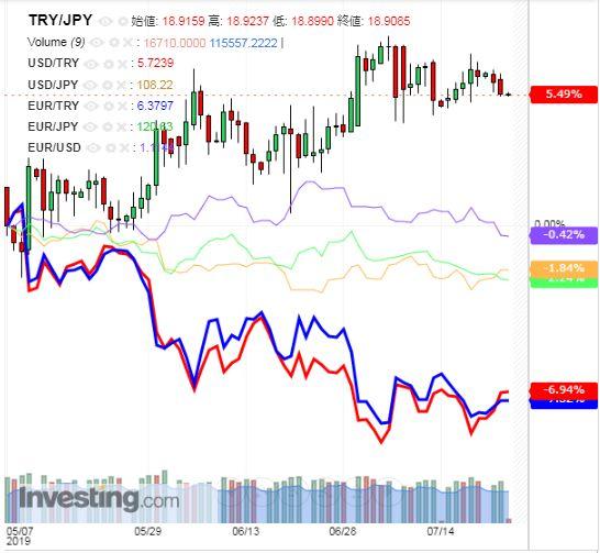 トルコリラ円 TRY/JPY(日足) 2019年7月24日