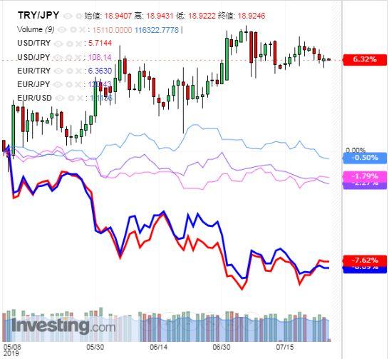 トルコリラ円 TRY/JPY(日足) 2019年7月25日