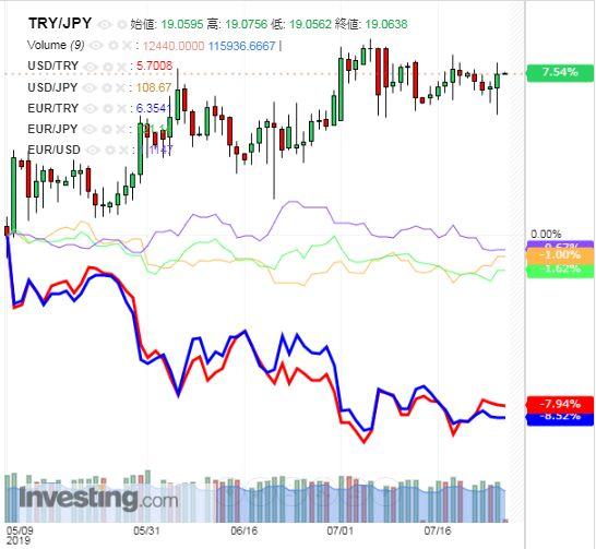 トルコリラ円 TRY/JPY(日足) 2019年7月26日