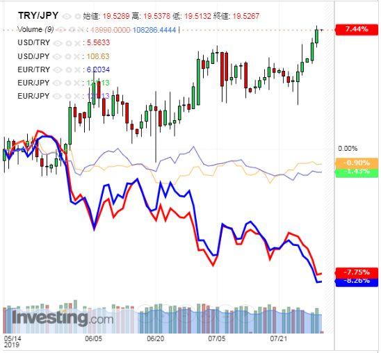 トルコリラ円 TRY/JPY(日足) 2019年7月31日