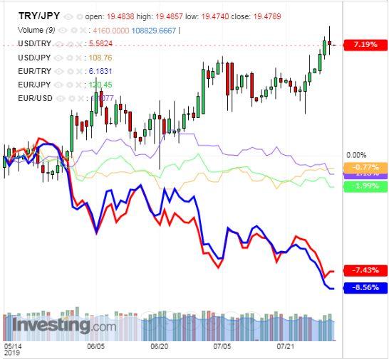 トルコリラ円 TRY/JPY(日足) 2019年8月1日