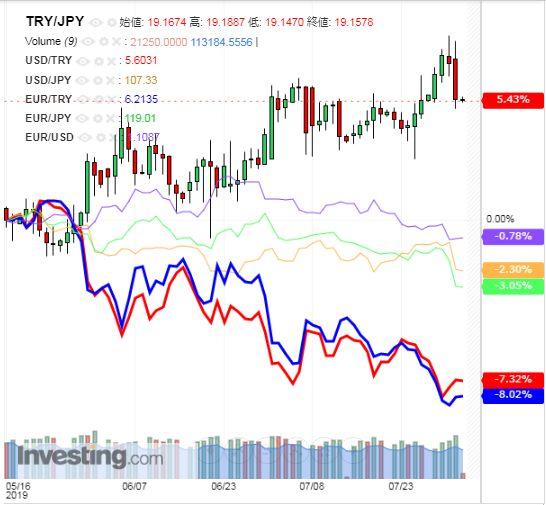 トルコリラ円 TRY/JPY(日足) 2019年8月2日