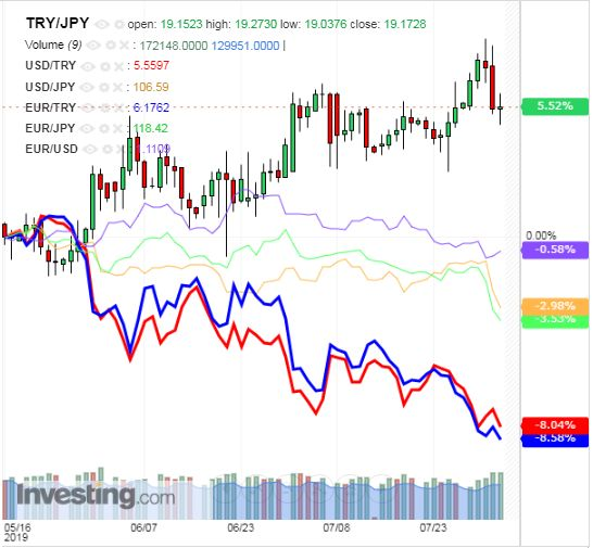トルコリラ円 TRY/JPY(日足) 2019年8月3日