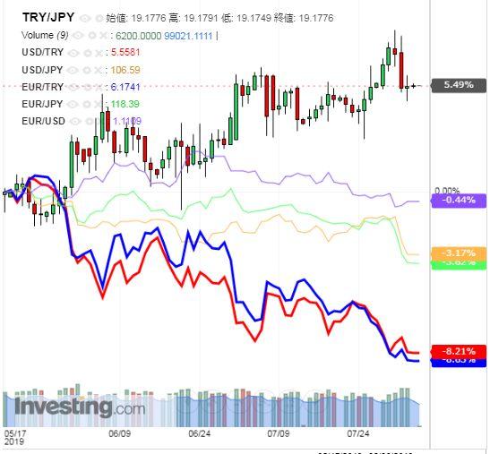 トルコリラ円 TRY/JPY(日足) 2019年8月5日
