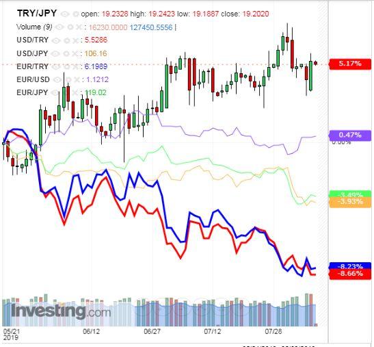 トルコリラ円 TRY/JPY(日足) 2019年8月7日