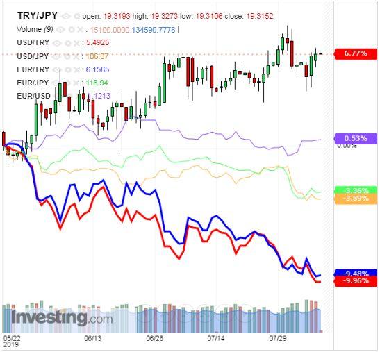 トルコリラ円 TRY/JPY(日足) 2019年8月8日