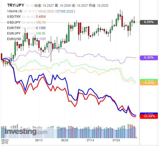 トルコリラ円 TRY/JPY(日足) 2019年8月9日