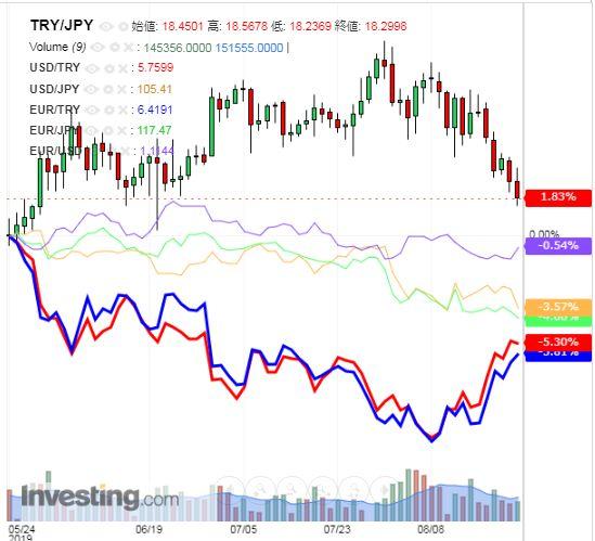 トルコリラ円 TRY/JPY(日足) 2019年8月24日