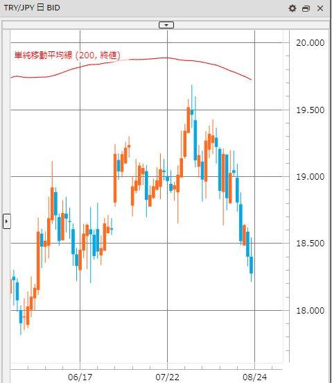 トルコリラ円 TRY/JPY(日足) 2019年8月25日