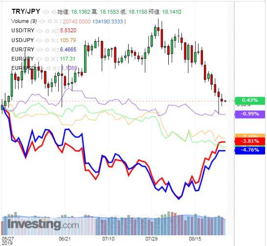 トルコリラ円 TRY/JPY(日足) 2019年8月28日