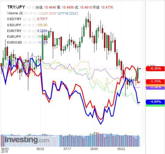 トルコリラ円 TRY/JPY(日足) 2019年9月4日