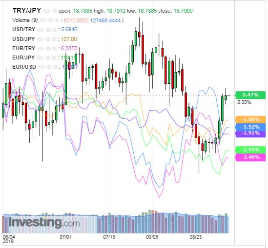 トルコリラ円 TRY/JPY(日足) 2019年9月6日