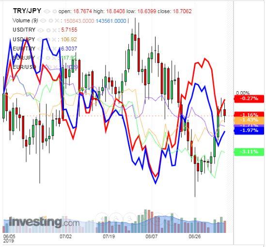 トルコリラ円 TRY/JPY(日足) 2019年9月7日