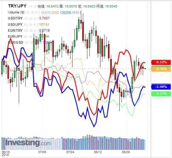 トルコリラ円 TRY/JPY(日足) 2019年9月11日