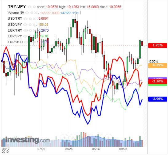 トルコリラ円 TRY/JPY(日足) 2019年9月14日