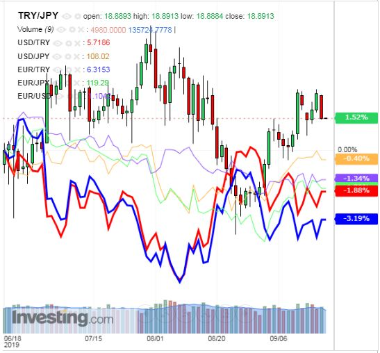 トルコリラ円 TRY/JPY(日足) 2019年9月20日