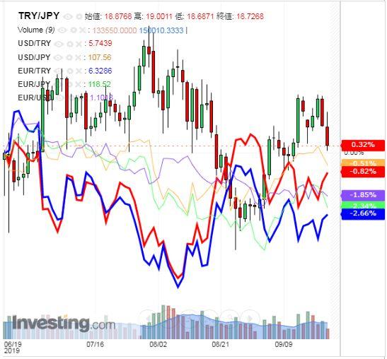 トルコリラ円 TRY/JPY(日足) 2019年9月21日