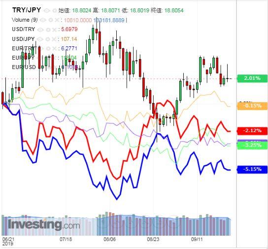 トルコリラ円 TRY/JPY(日足) 2019年9月25日