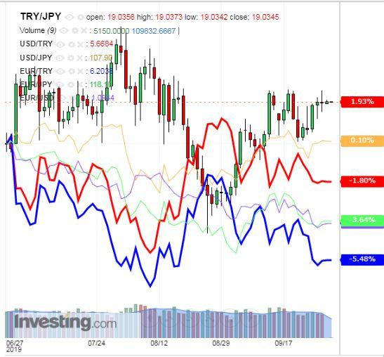 トルコリラ円 TRY/JPY(日足) 2019年9月30日