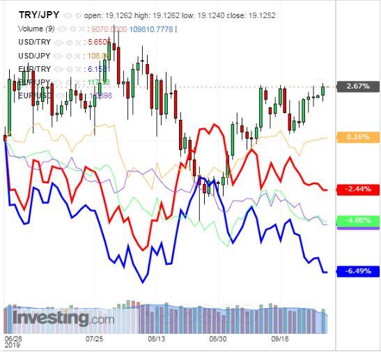 トルコリラ円 TRY/JPY(日足) 2019年10月1日