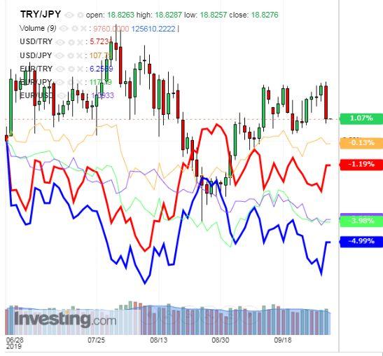 トルコリラ円 TRY/JPY(日足) 2019年10月2日