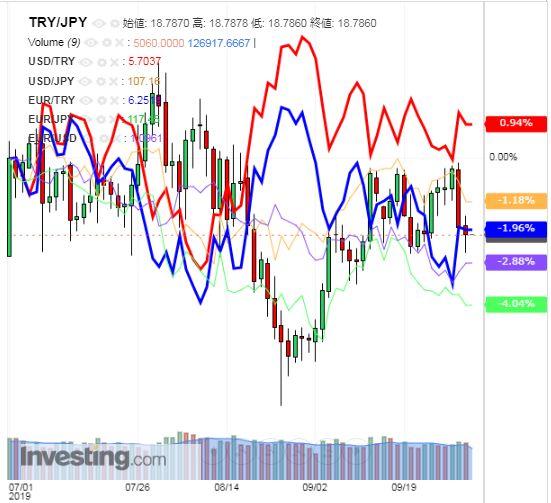 トルコリラ円 TRY/JPY(日足) 2019年10月3日