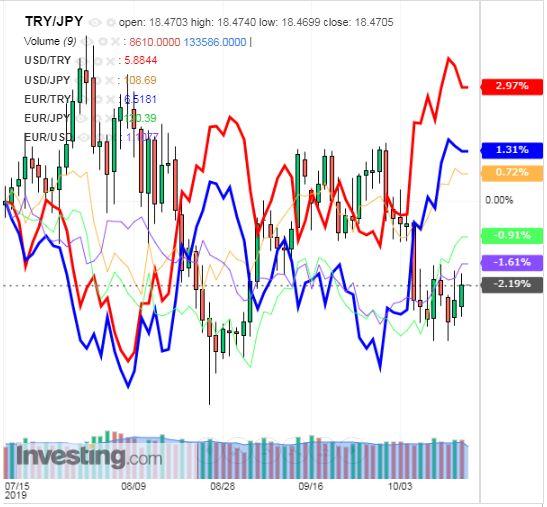トルコリラ円 TRY/JPY(日足) 2019年10月17日