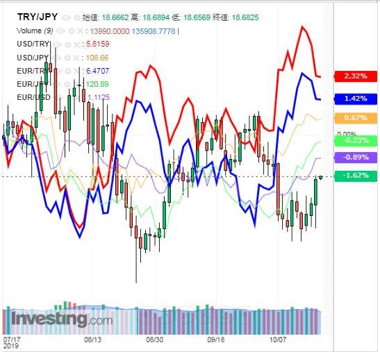 トルコリラ円 TRY/JPY(日足) 2019年8月18日