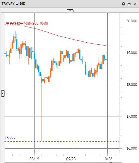 トルコリラ円 TRY/JPY(日足) 2019年10月27日