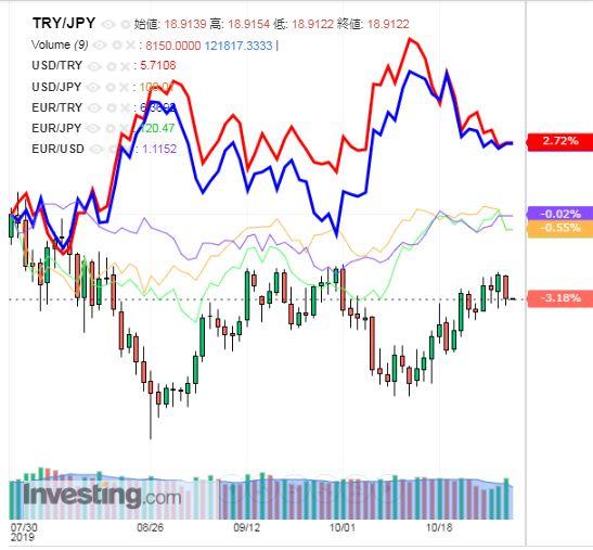 トルコリラ円 TRY/JPY(日足) 2019年11月01日