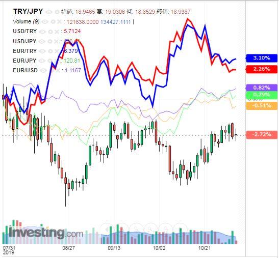 トルコリラ円 TRY/JPY(日足) 2019年11月02日