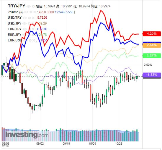 トルコリラ円 TRY/JPY(日足) 2019年11月8日
