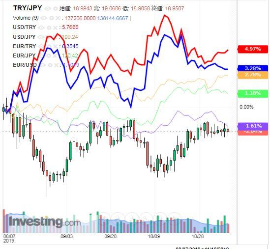 トルコリラ円 TRY/JPY(日足) 2019年11月9日
