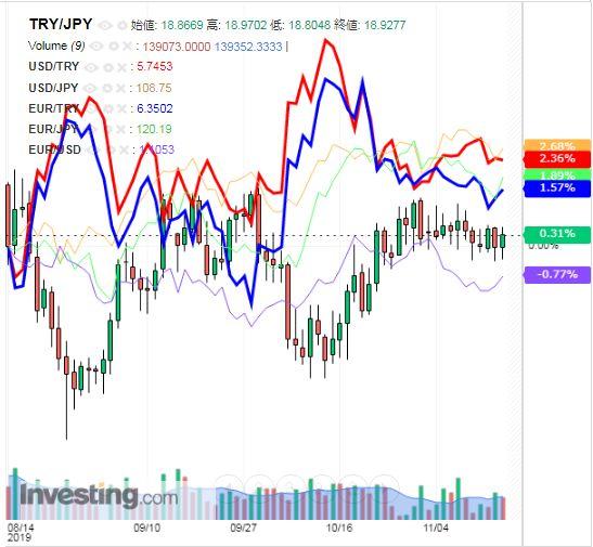 トルコリラ円 TRY/JPY(日足) 2019年11月16日