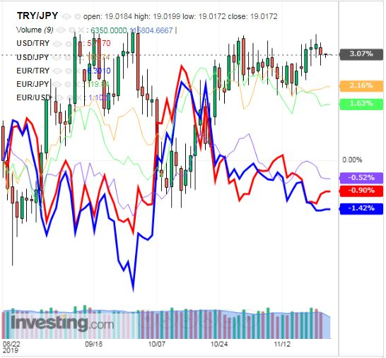 トルコリラ円 TRY/JPY(日足) 2019年11月25日