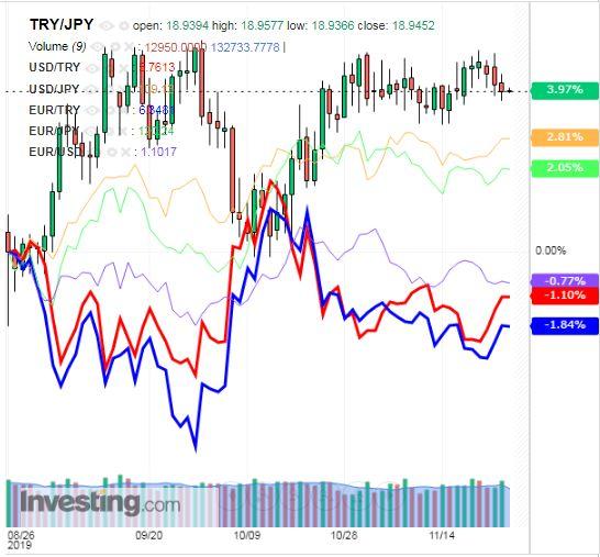 トルコリラ円 TRY/JPY(日足) 2019年11月27日