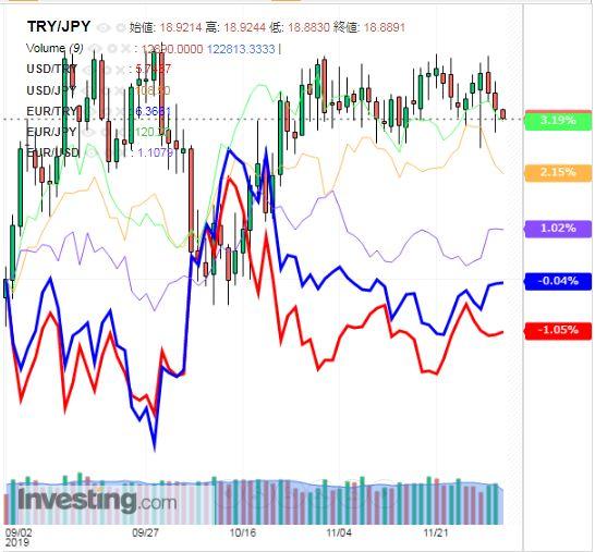 トルコリラ円 TRY/JPY(日足) 2019年12月4日