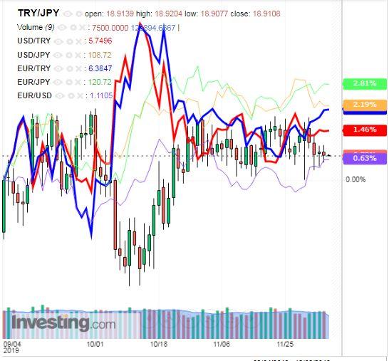 トルコリラ円 TRY/JPY(日足) 2019年12月6日