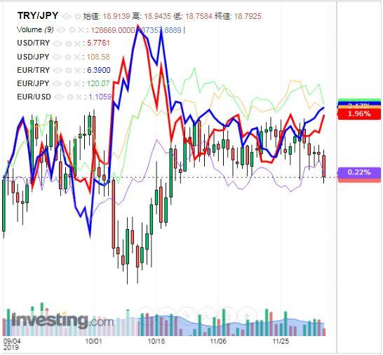 トルコリラ円 TRY/JPY(日足) 2019年12月7日