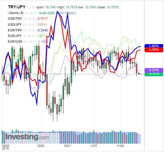 トルコリラ円 TRY/JPY(日足) 2019年12月9日